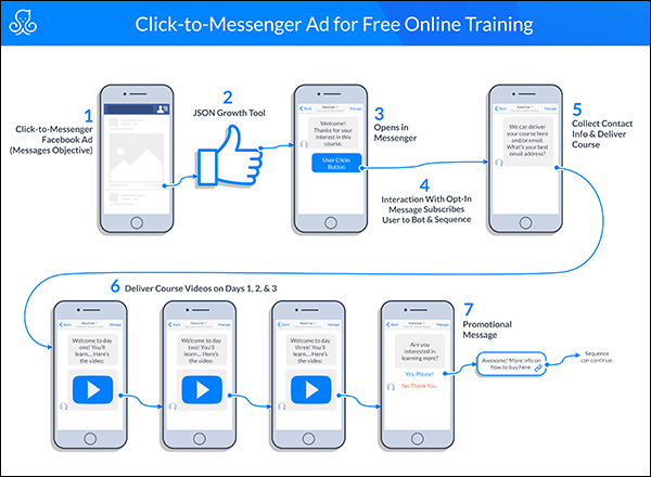 click-to-messenger ad for free online training