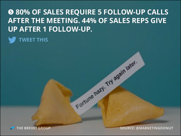 80% of sales require 5 follow-up calls after the meeting. 44% of sales reps give up after 1 follow-up.