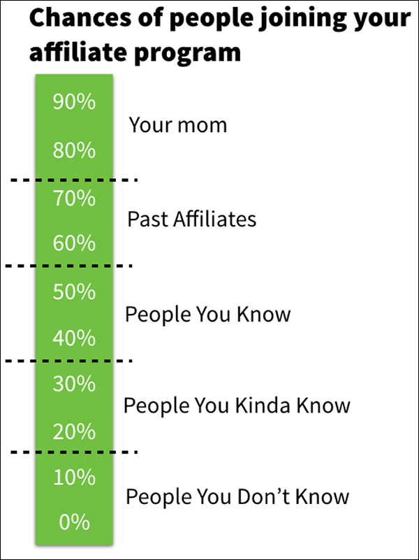 Chances of people joining your affiliate program