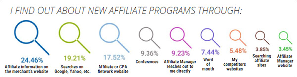 How people find out about new affiliate programs