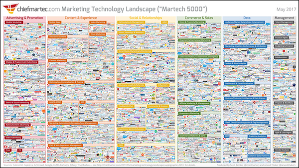 """Martech 5000"": Chart of current marketing technology May 2017"