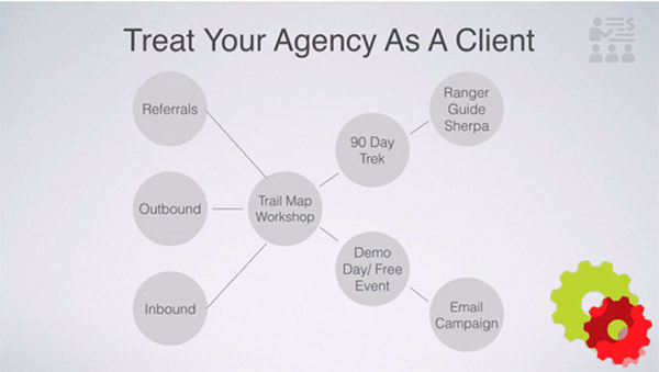 Treat your agency as a client