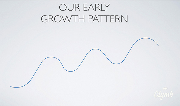 The growth of Clymb represented as a squiggly line going up and down