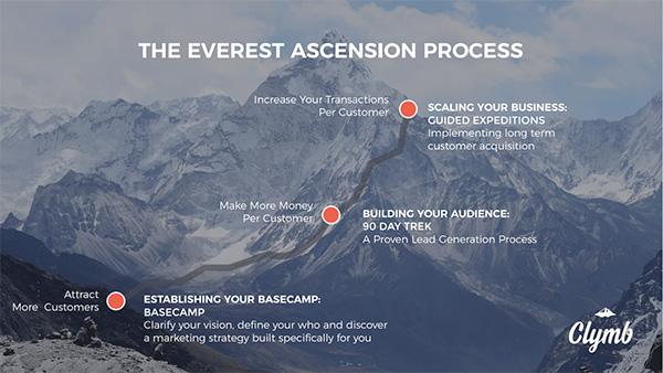 Description of The Everest Ascension Process