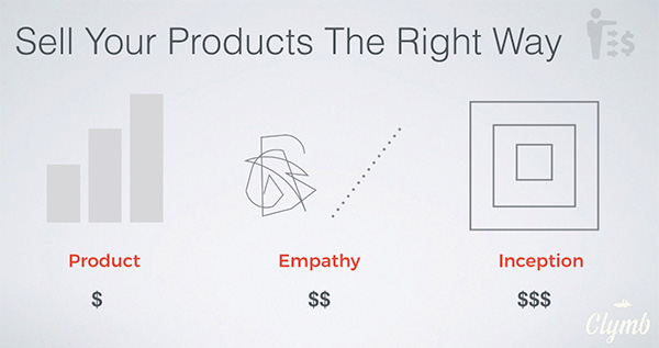 Sell your products the right way
