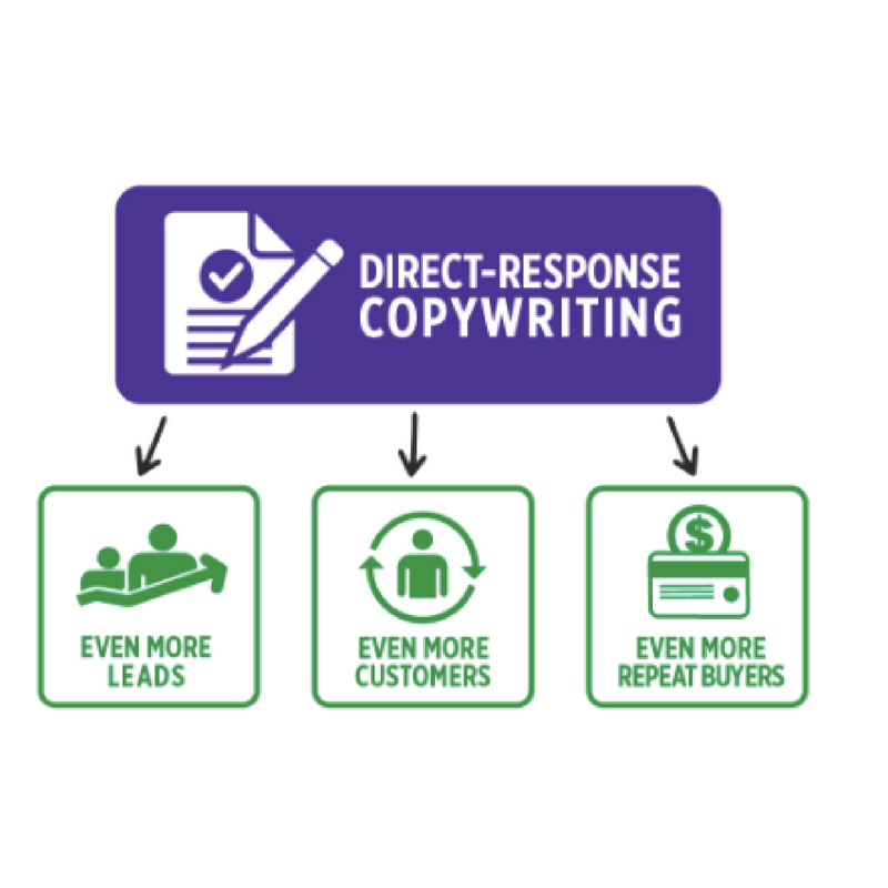 Image of direct response copywriting graphic