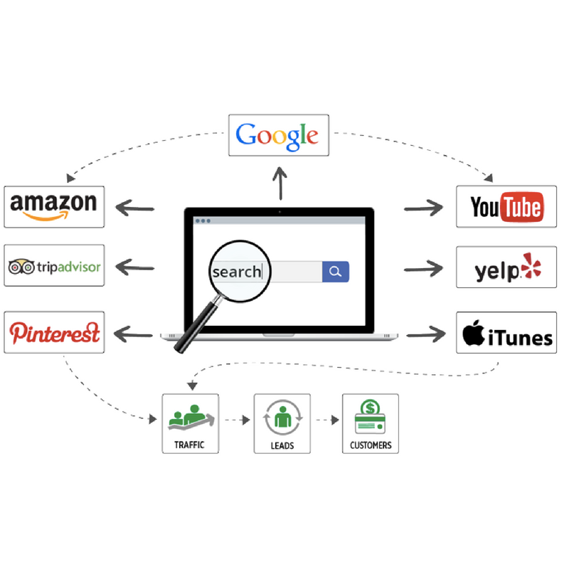 Image of content distribution graphic