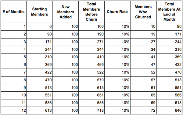 Graph projecting customer churn rate over a 12-month period