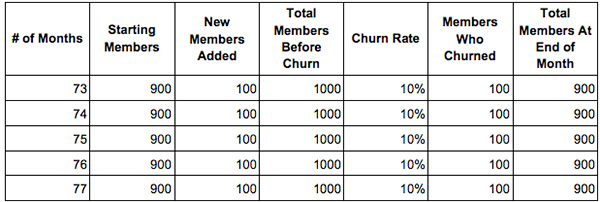 Graph depicting churn rate and new members added leveling off