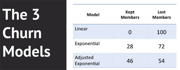 Graph depicting the 3 churn models