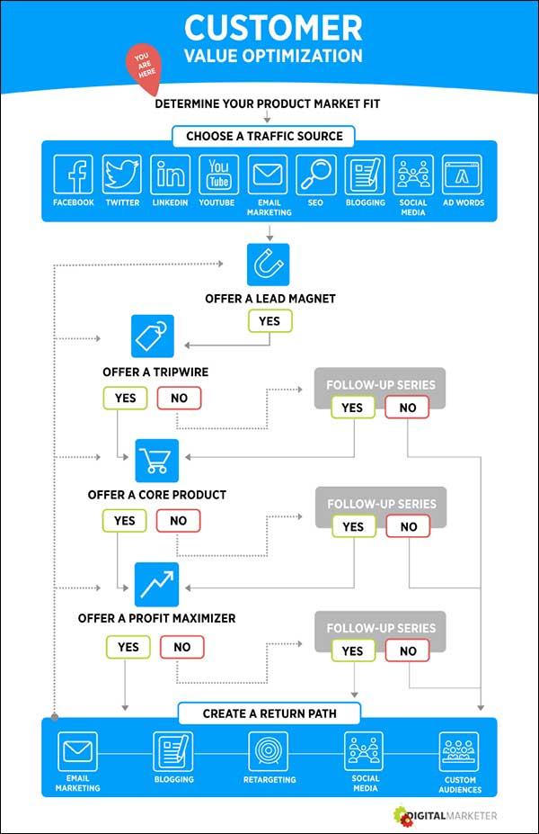 Customer Value Optimization step 1