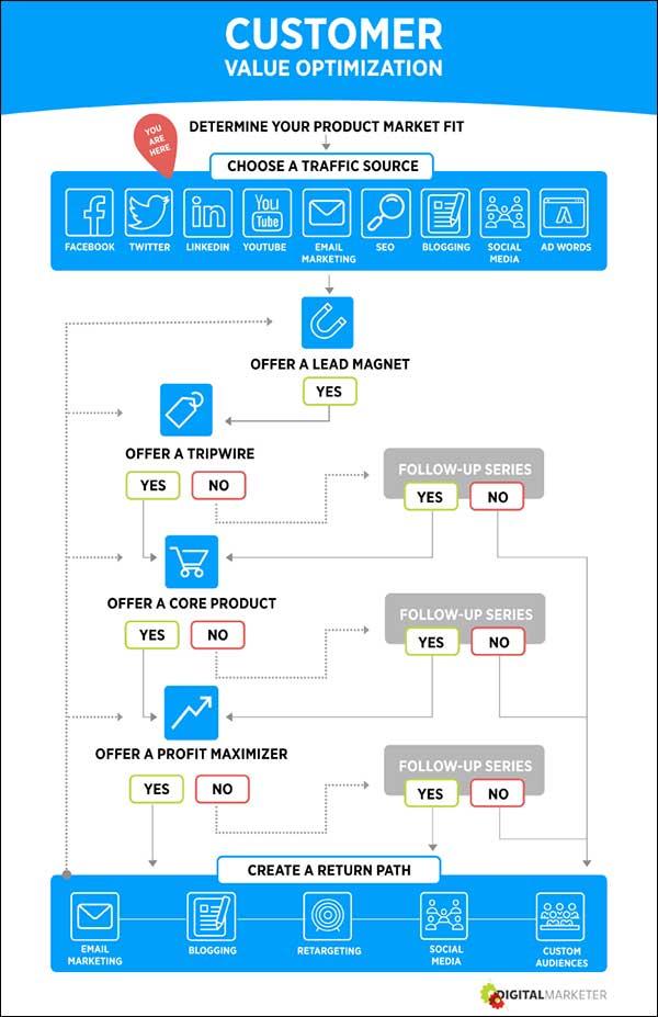 Customer Value Optimization step 2