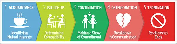 5 steps of relationship building
