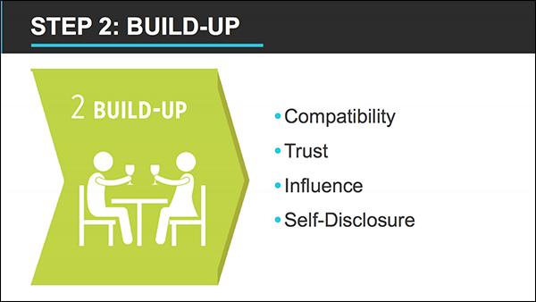 Step 2: Build-up