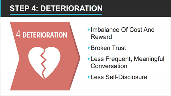 Step 4: Deterioration