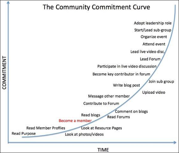 The Community Commitment Curve