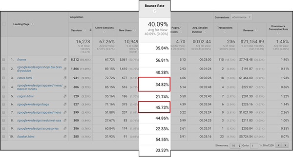 Bounce rate for report 2