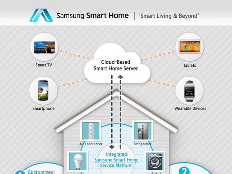 samsung smart home connects all your household devices through one app digital trends. Black Bedroom Furniture Sets. Home Design Ideas