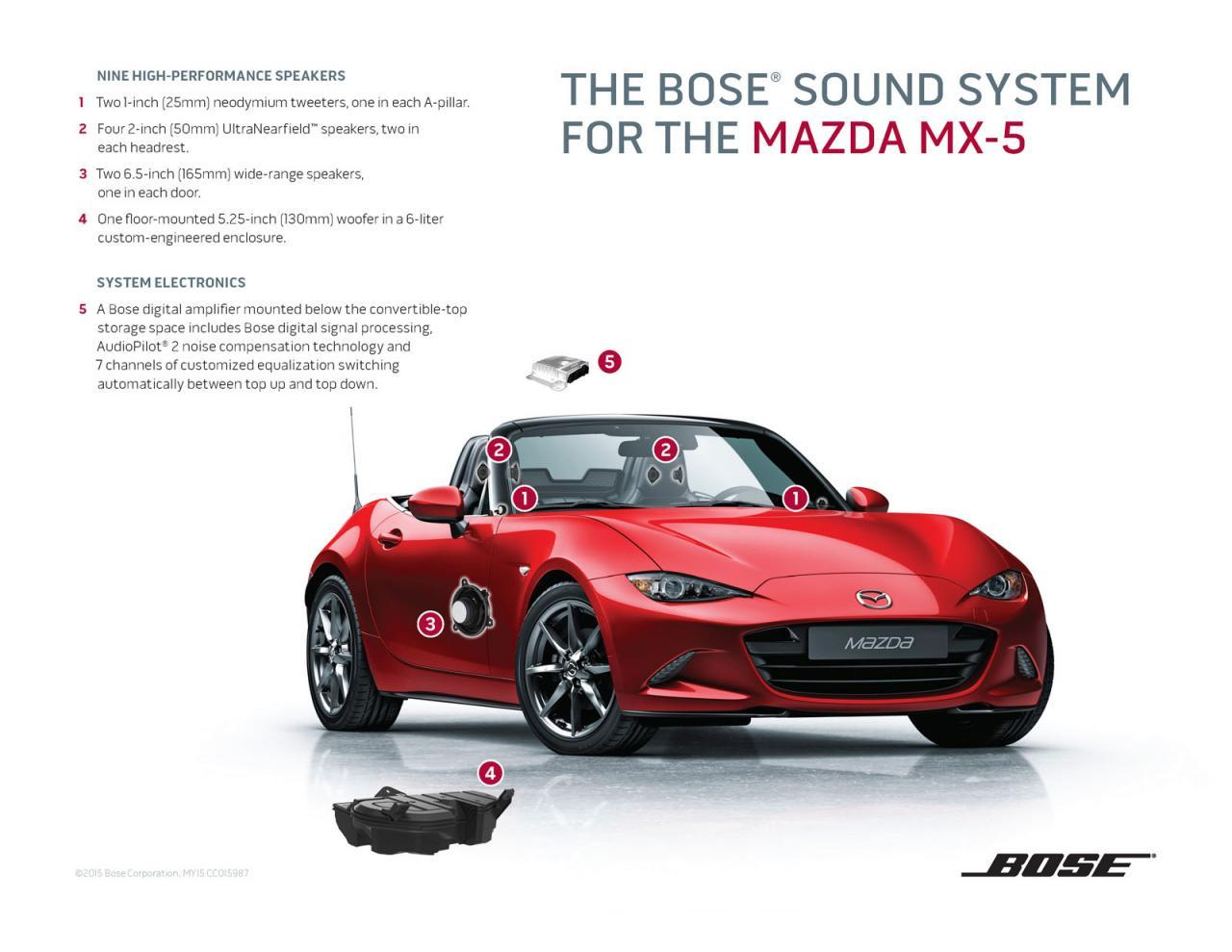for 2016 the mazda mx 5 s sound system is tailored for. Black Bedroom Furniture Sets. Home Design Ideas