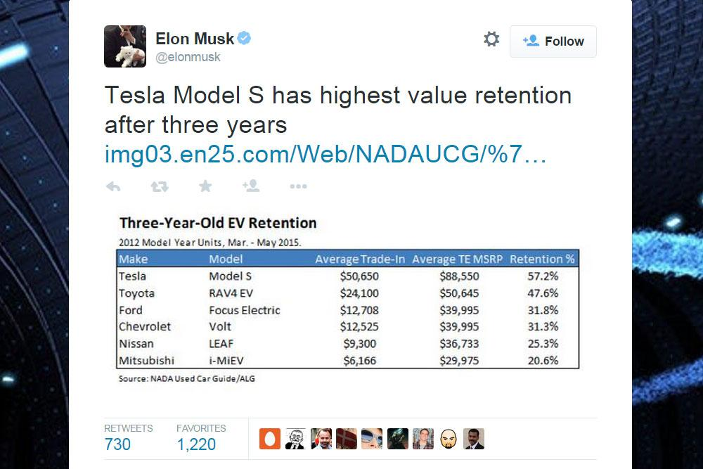 Car Depreciation Calculator >> Tesla Model S : True Cost of Ownership Including Depreciation - How Much Is Your Used Model S ...