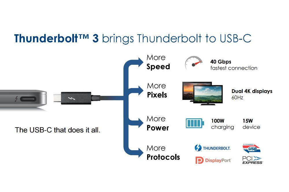 Thunderbolt 3 And Usb Type C Might Be A Match Made In Heaven