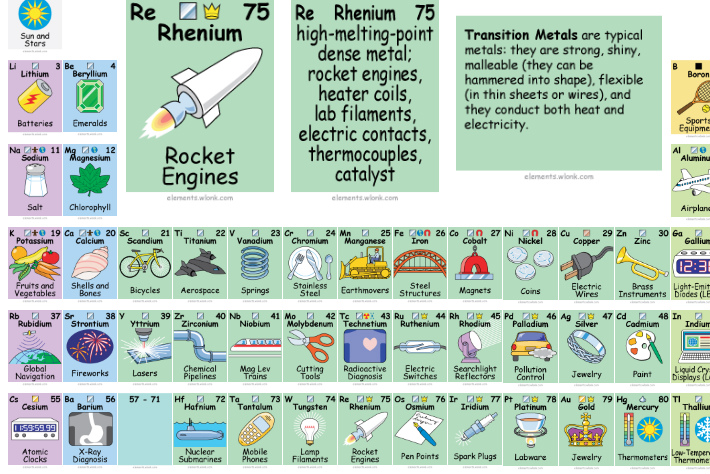 periodic table of elements and uses images periodic table and periodic table of elements and uses - Periodic Table Of Elements And Their Uses