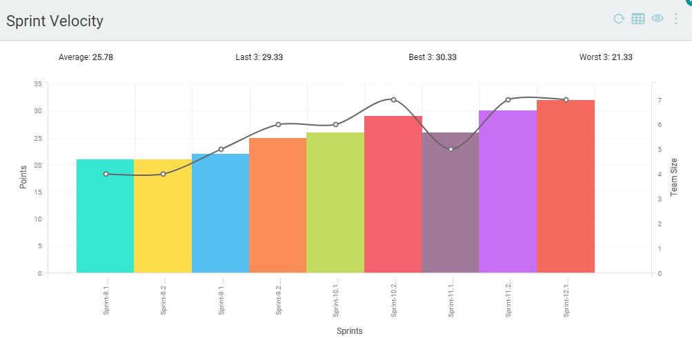 Sprint Velocity Chart
