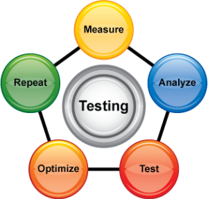 3 Key Objectives of Testing a Survey