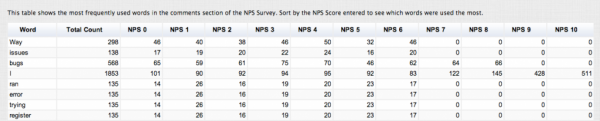 NPS Reports - Words By Score