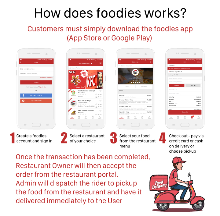 Restaurant Food Delivery & Ordering System With Delivery Boy - iOS - 4