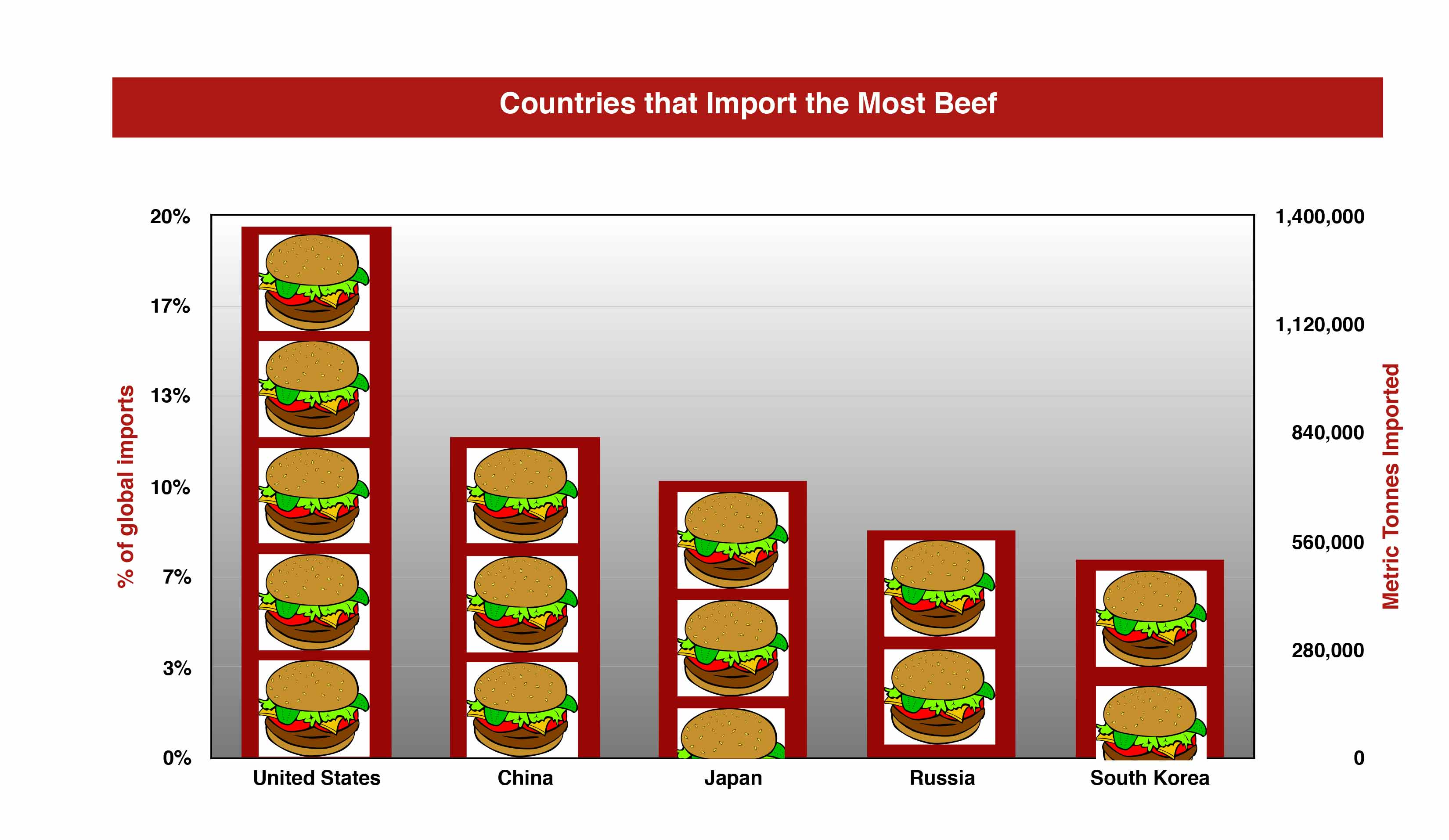 The Global Trade in Beef