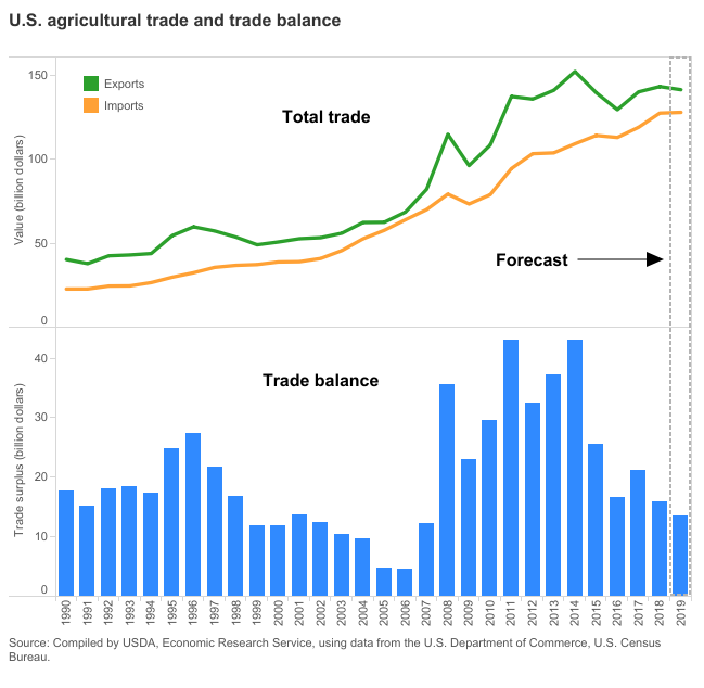 US agricultural trade and trade balance