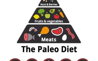 Understanding the Paleo Diet