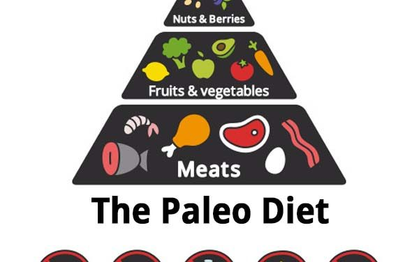 Understanding the Paleo Diet
