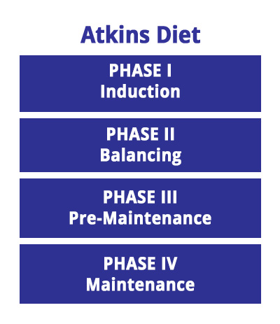 The Atkins Diet Does It Work And Is It Healthy