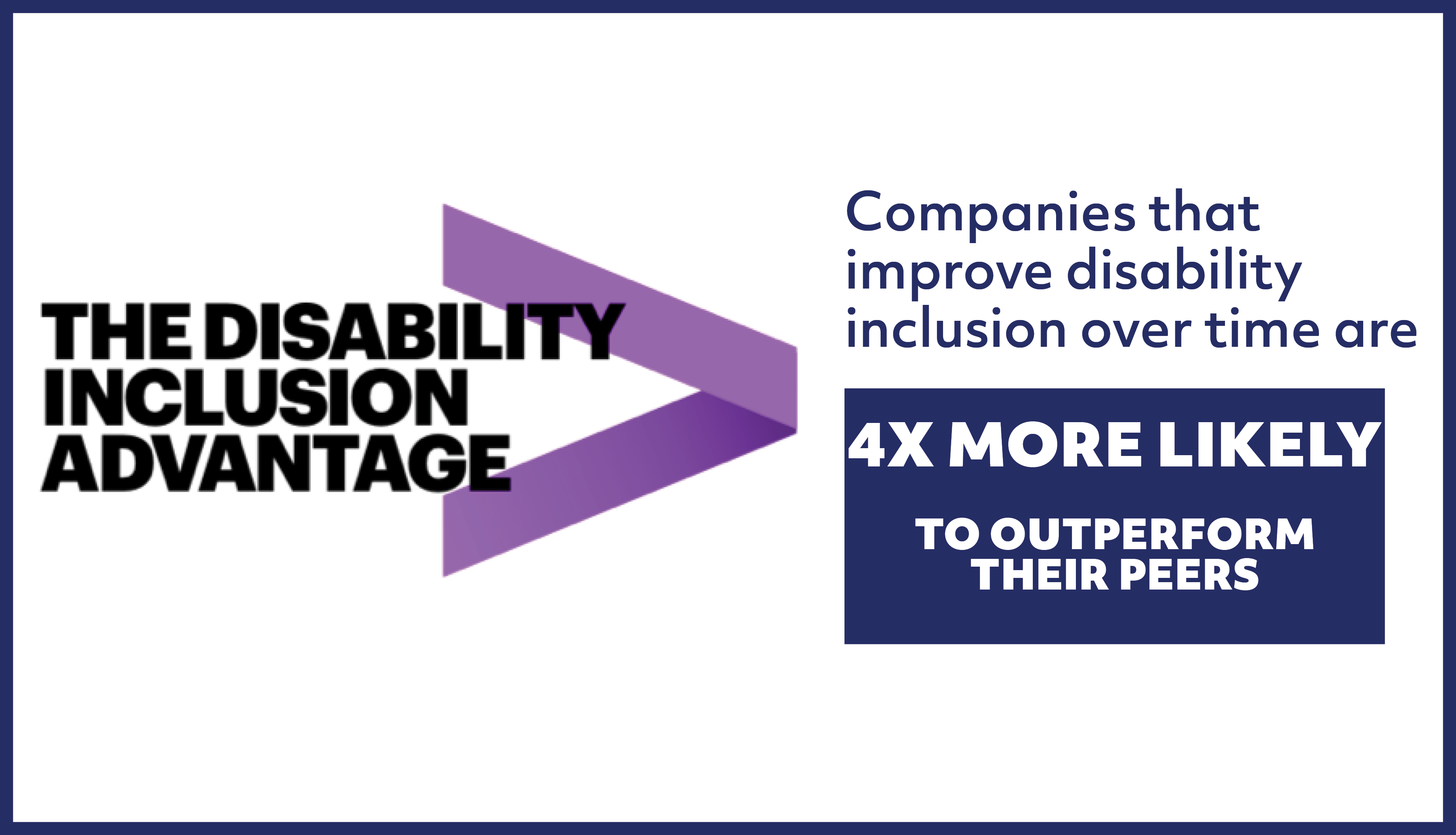 Image banner that reads, The Disability Inclusion Advantage. Companies that improve disability inclusion over time are 4x more likely to outperform their peers.