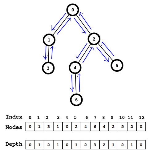 Euler_tour_visual