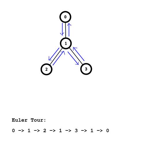 Euler_tour_3