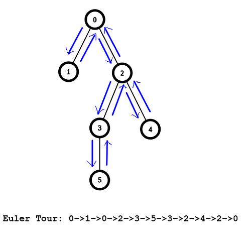 Euler_tour_1