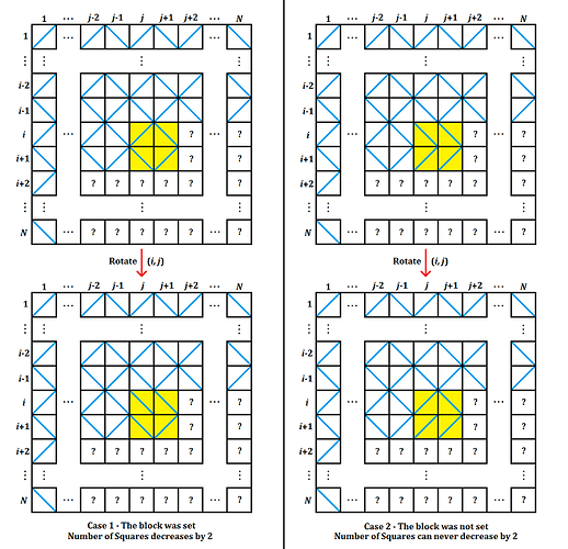 Setting the Block 2