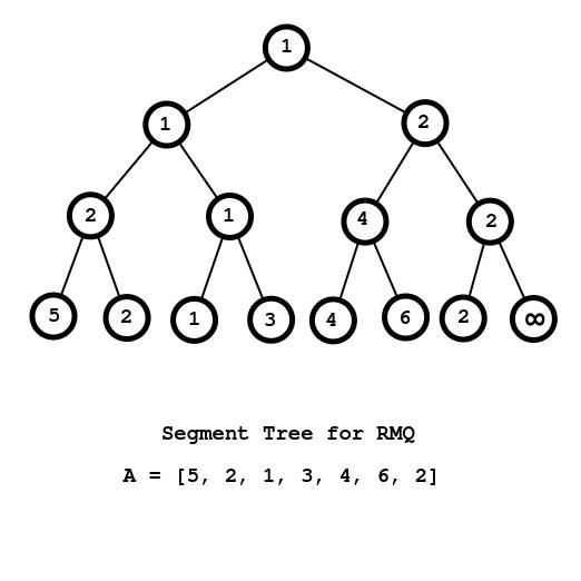 Segment_Tree