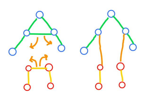 Graph Transform Again