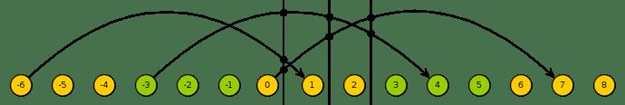 Unwrapped graph
