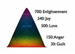 Scale of Consciousness