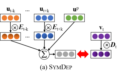 Multiplicative Representation for Unsupervised Semantic Role Induction