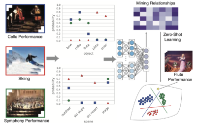 Harnessing Object and Scene Semantics for Large-Scale Video Understanding