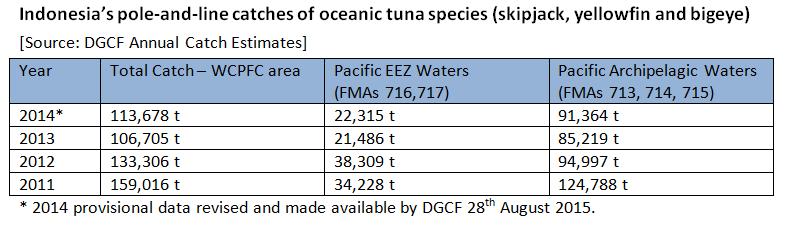 IPNLF_tuna_catch.PNG