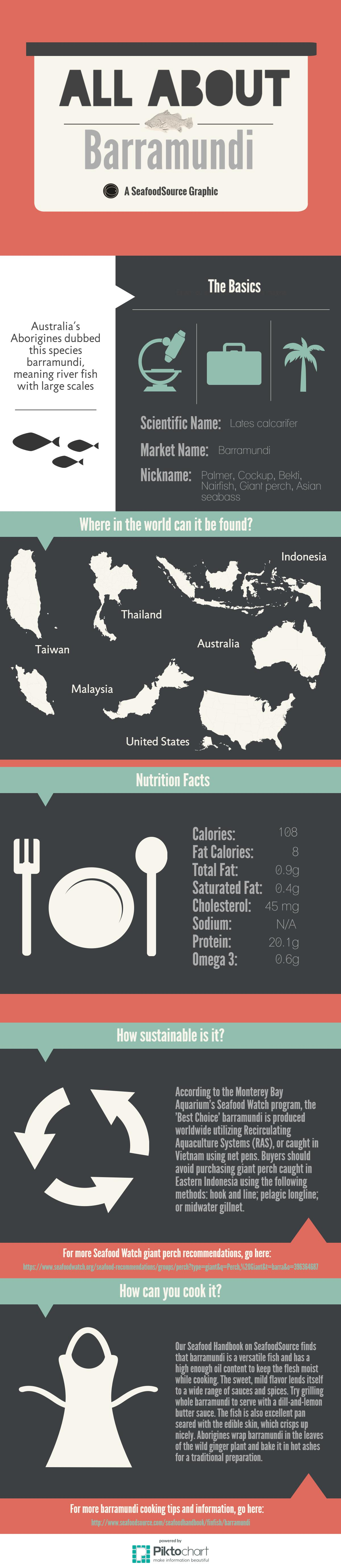 2_Infographic_Barramundi.jpeg