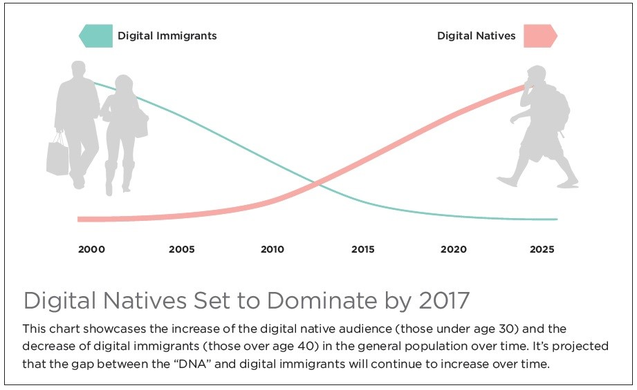 digital natives digital immigrants summary Digital natives, digital immigrants summary in his article, marc prensky states that the students in our classrooms are much more different than the people who are.