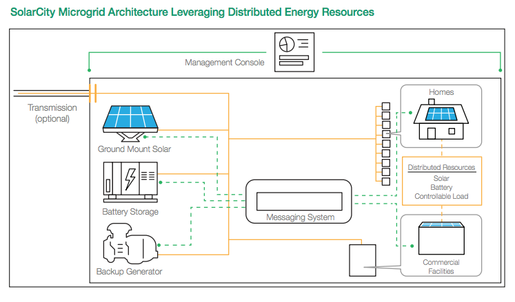 A New Kind Of Utility Why Solarcity Wants To Be More
